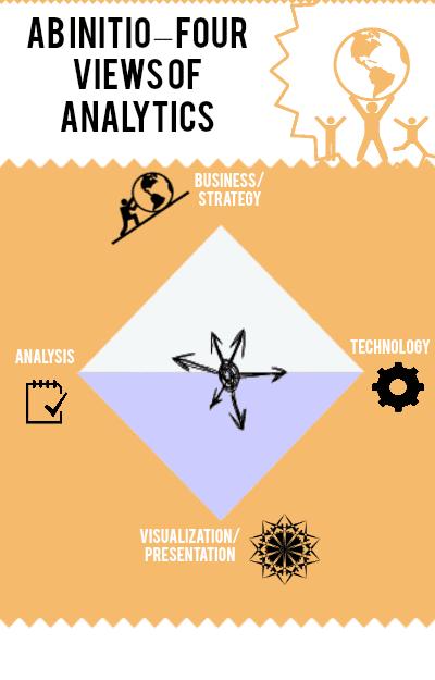 Ab Initio – Four Views of Analytics