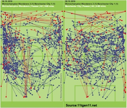 Analytics - Football Simplified
