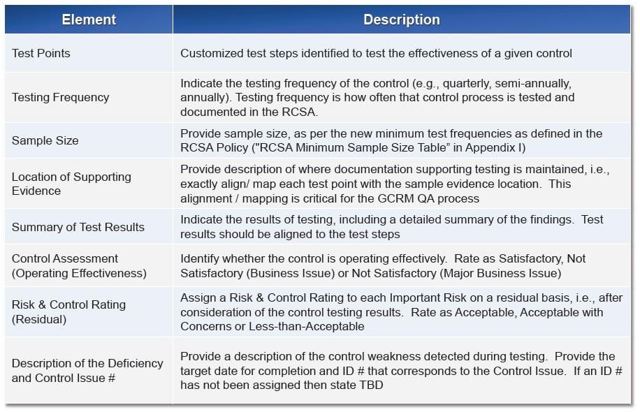 Risk Control Testing Details