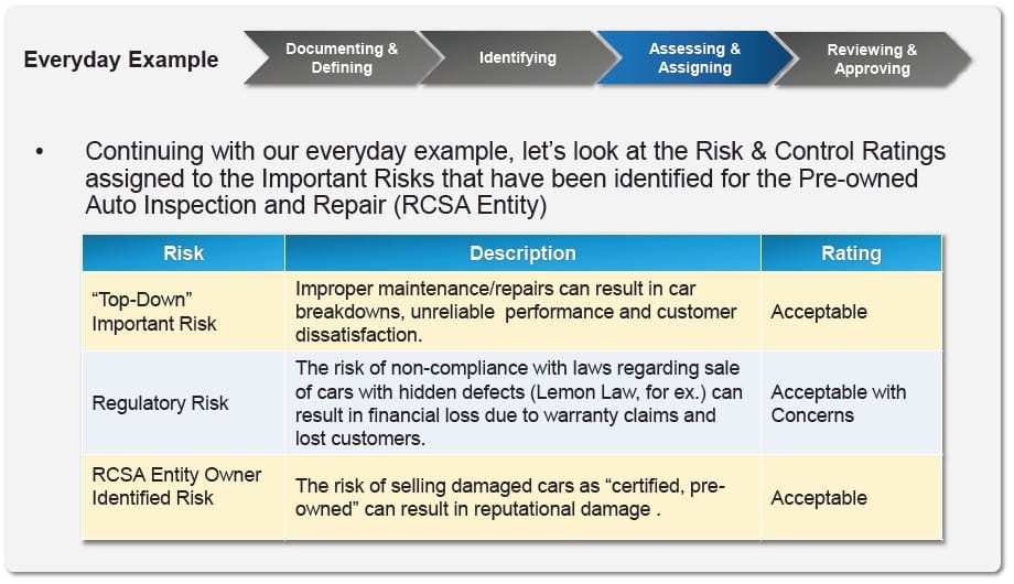 Operations Risk Management: RCSA Management and Analysis