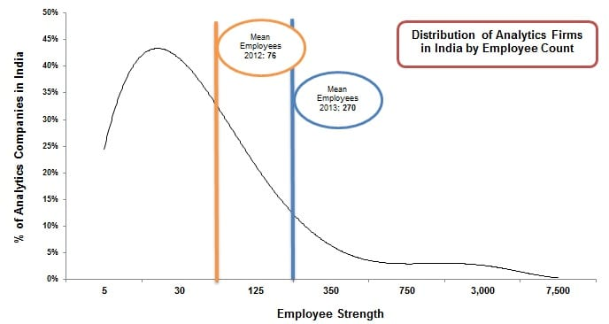 analytics india companies study1