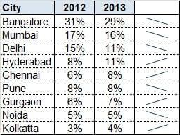 analytics india companies study3