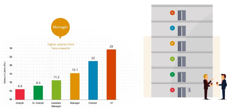 Jigsaw Academy S Salary Report 2014