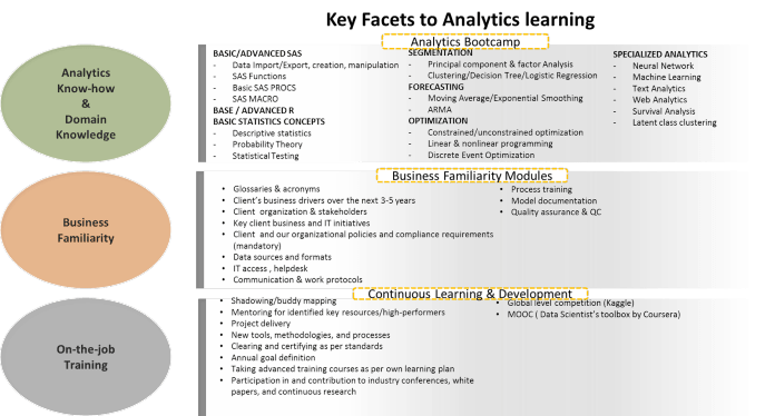 key-facets-to-analytics-learning