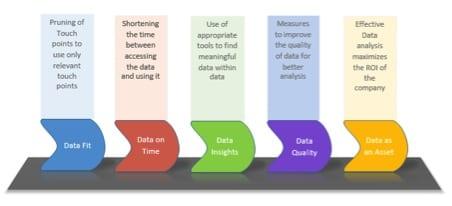 Big Data: A 'Big' leap towards profitability
