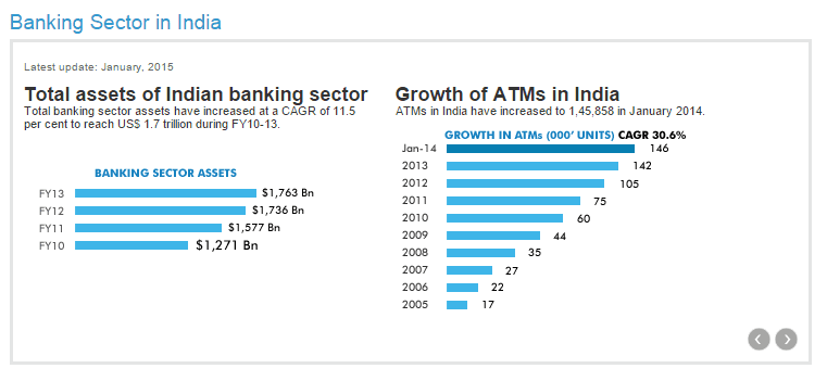 Analytics in Indian Banking Sector – On A Right Track
