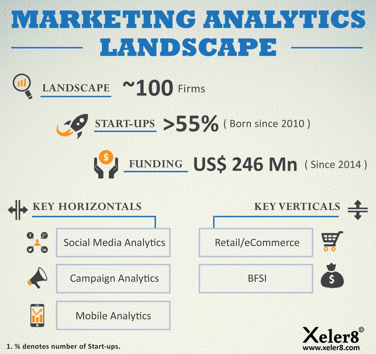 An in-depth study on MarketingAnalyticsLandscape in India
