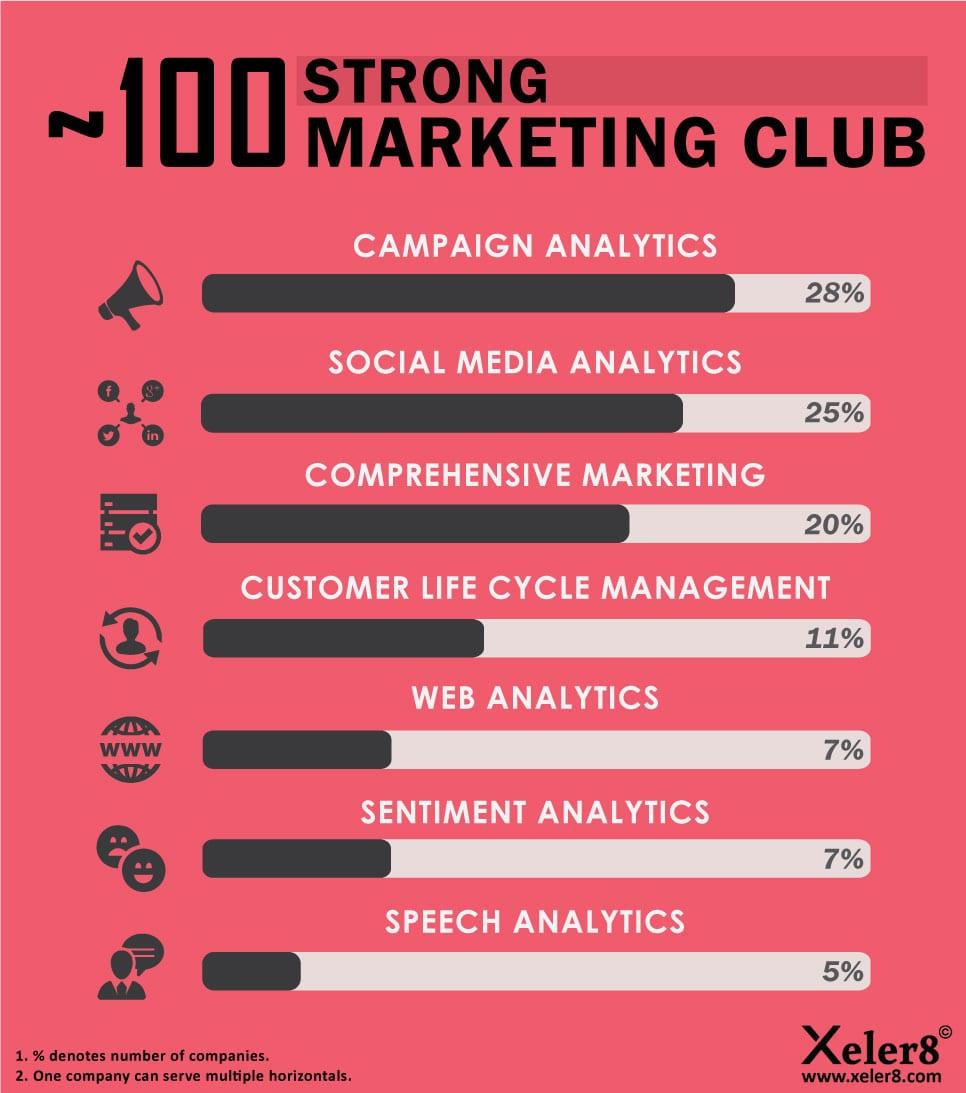 Marketing Analytics Startups_India