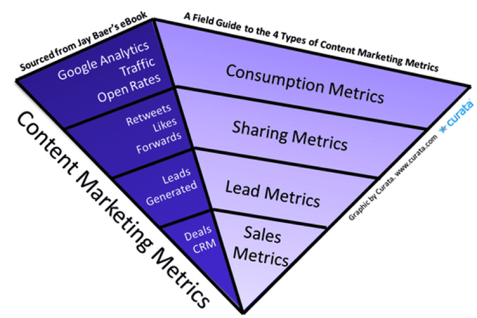 Figure 3: Different content marketing metrics (image from curata.com)