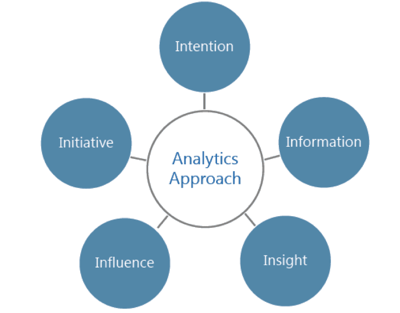 building-an-analytics-first-organization