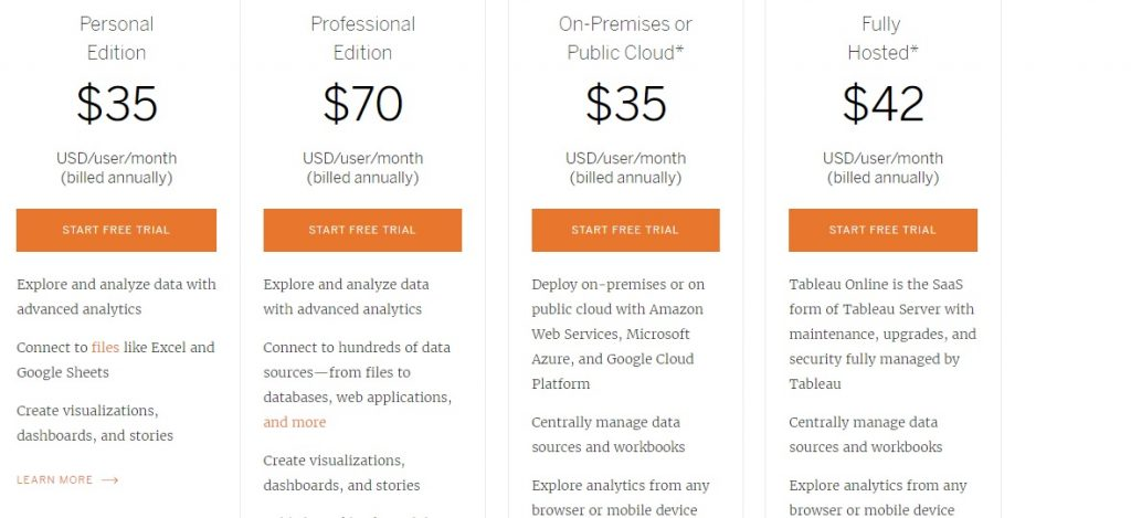 Tableau's subscription based pricing signify a price war among BI