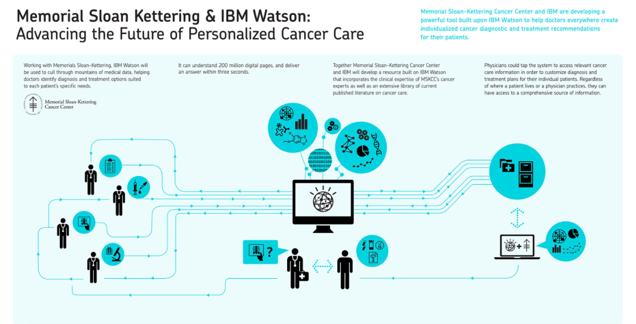 IBM's Watson Might Cure Cancer, But Can It Cure Parkinson's