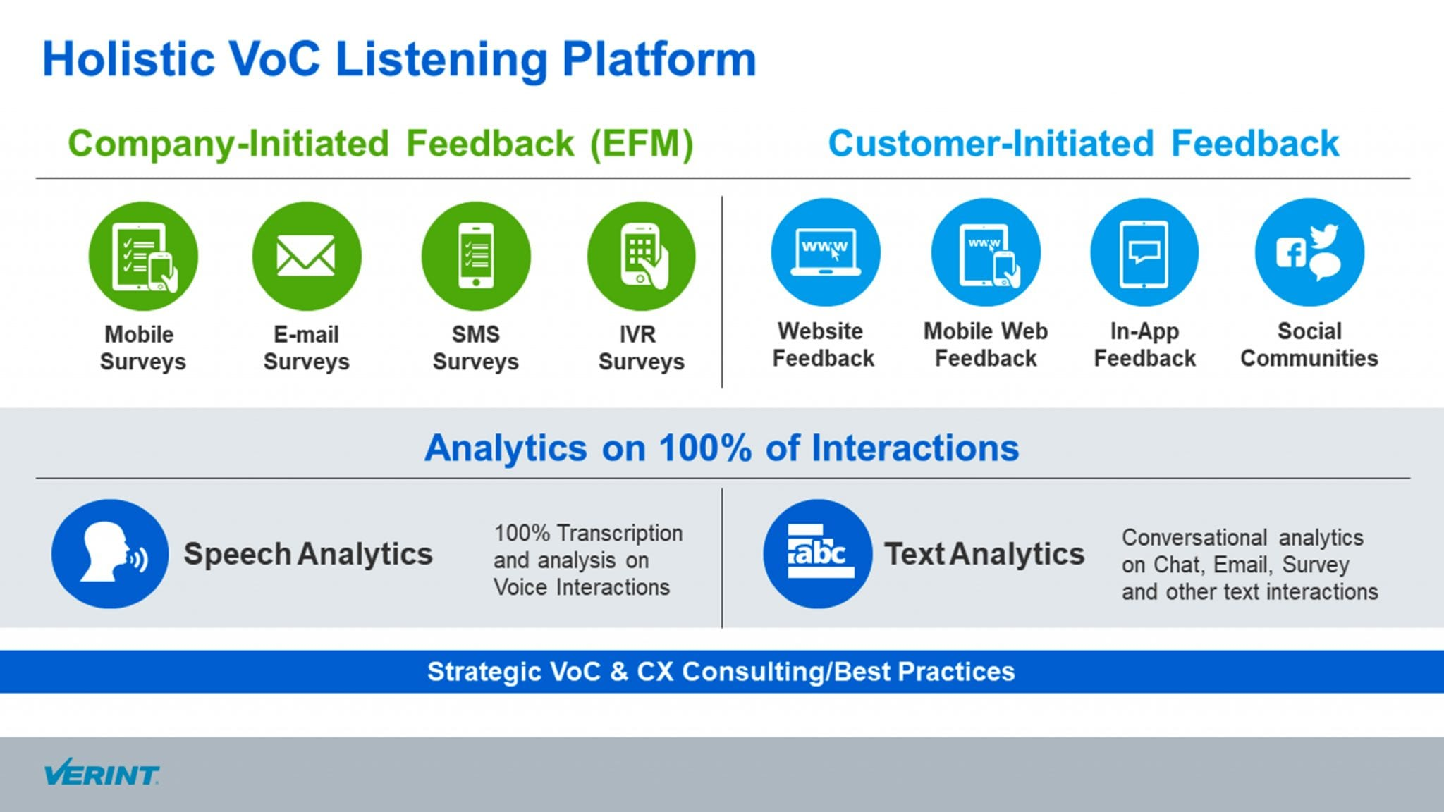 The building blocks of Voice of Customer Analytics (VoCA)