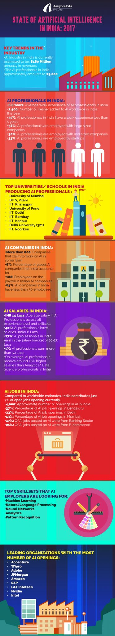 Infographic: State Of Artificial Intelligence In India 2017