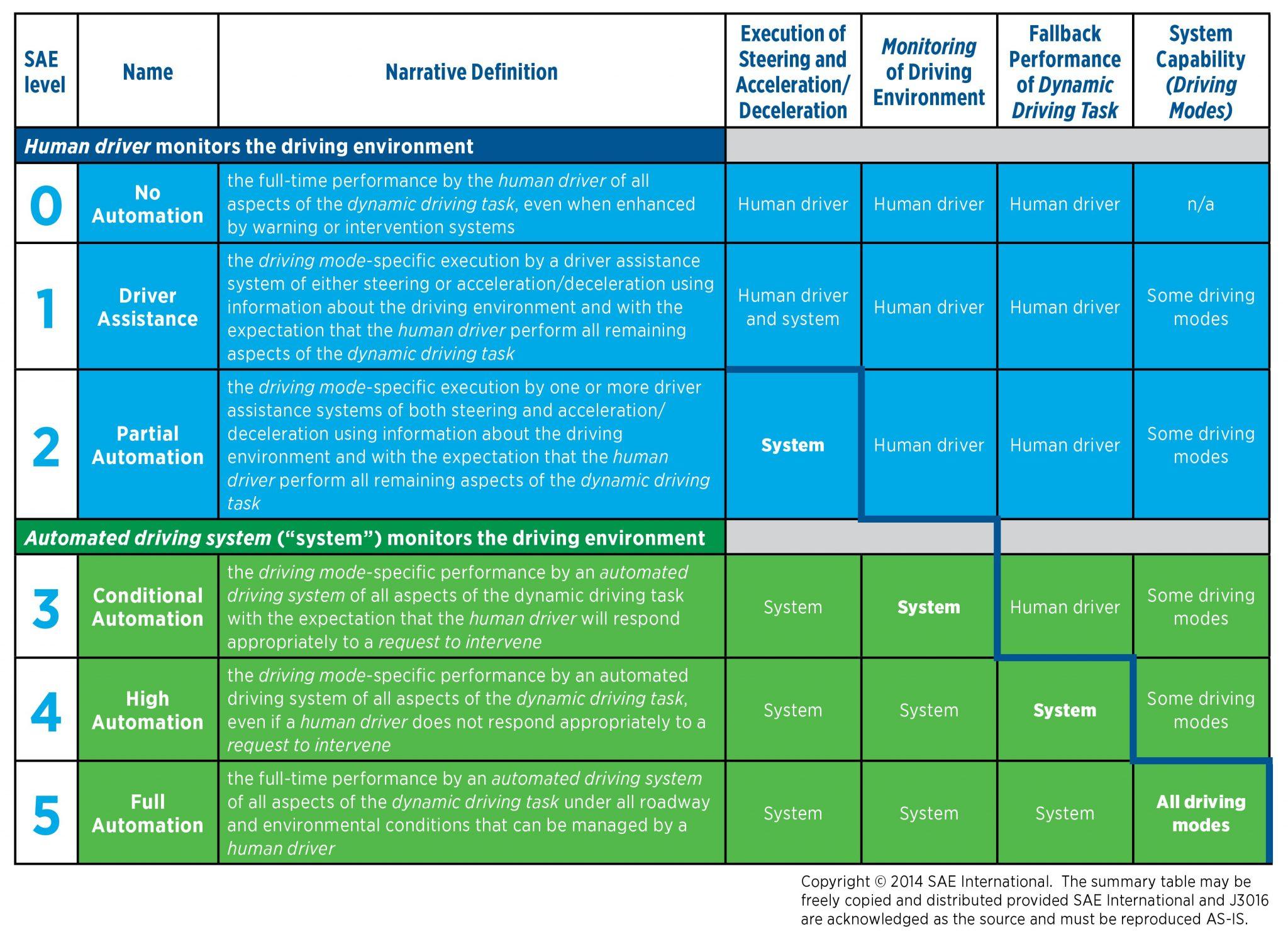 SAE Autonomy Standards