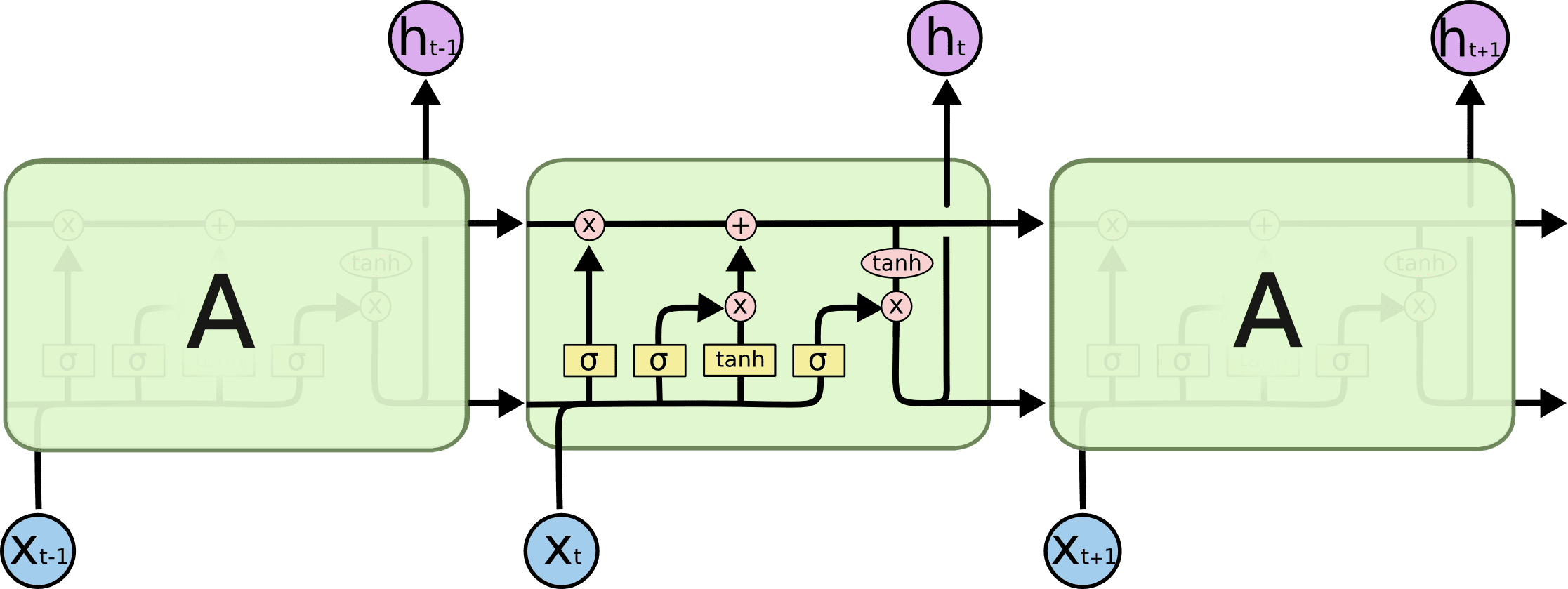 Overview of Recurrent Neural Networks And Their Applications
