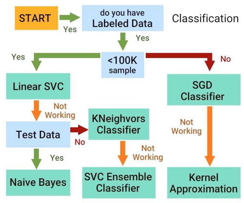 7 Types of Classification Algorithms - Analytics India Magazine