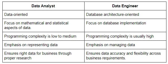 Data Analyst Vs Data Engineer: How Do They Differ In The