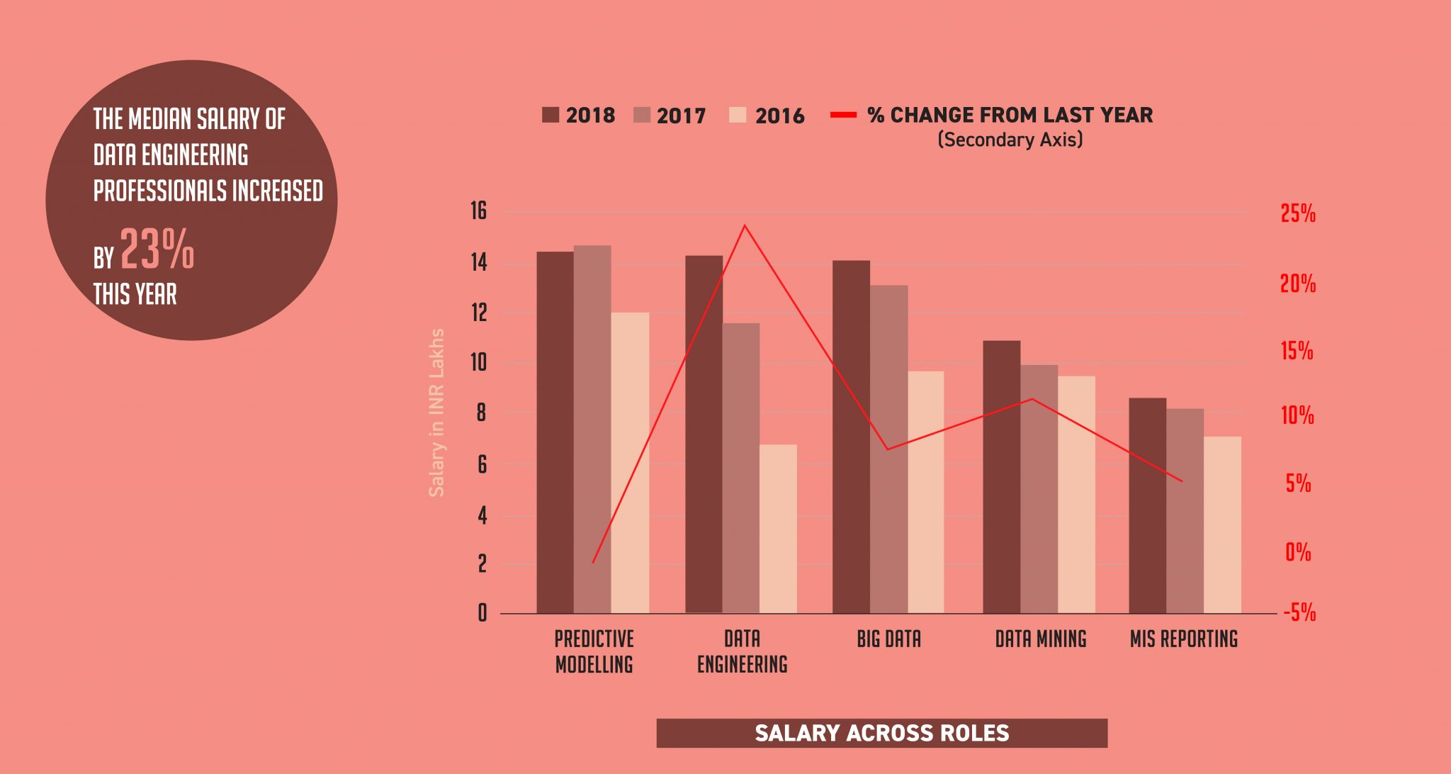 Analytics India Salary Study 2018: By AIM and Great Learning