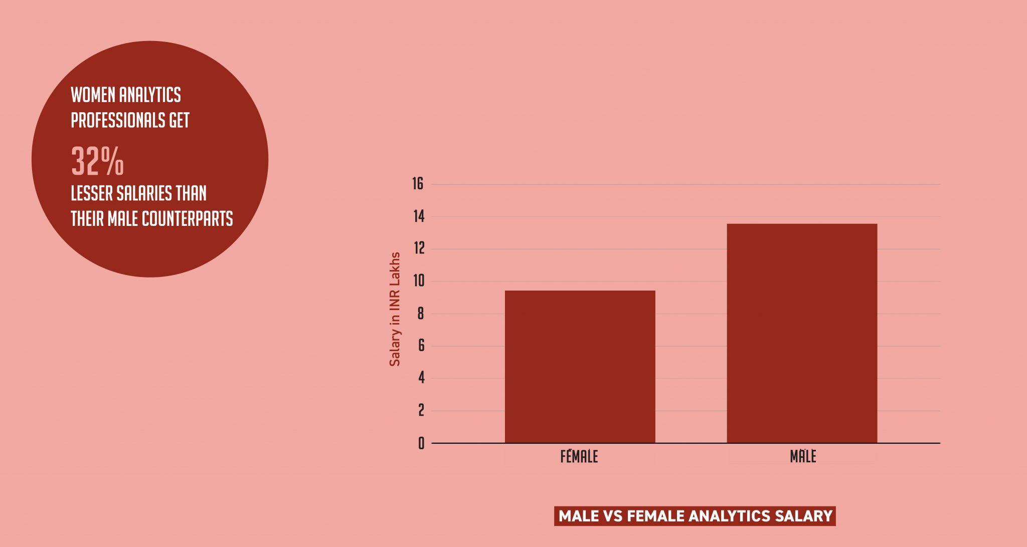 analytics india salary study 2018 by aim and great learning