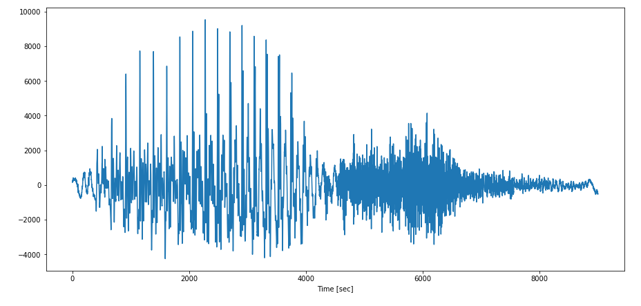 Using Deep Learning For Sound Classification: An In-Depth Analysis
