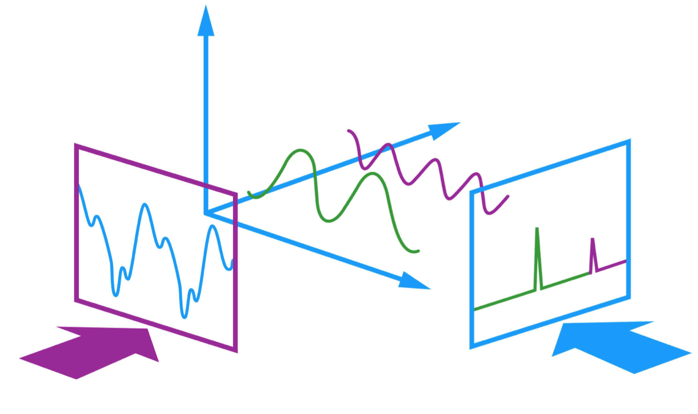 Using Deep Learning For Sound Classification: An In-Depth