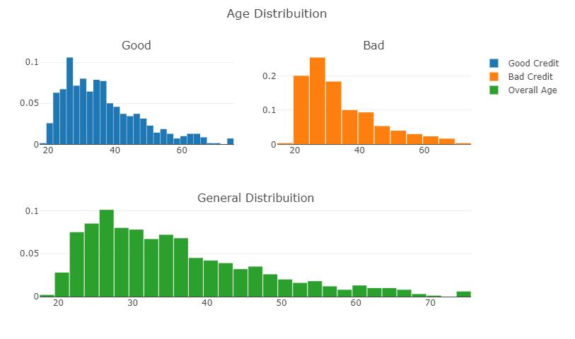 Understanding Credit Risk Analysis In Python With Code