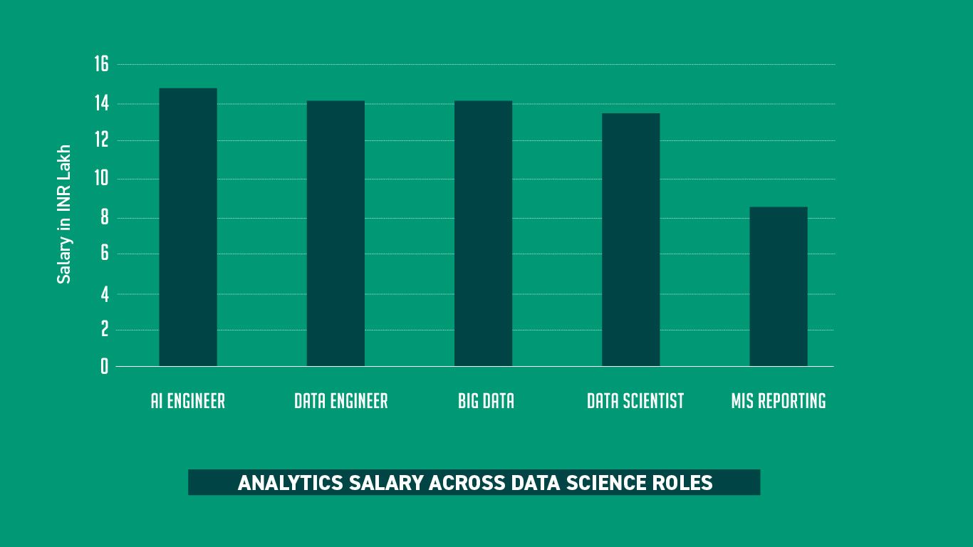 Analytics India Salary Study 2019 – by AIM & AnalytixLabs