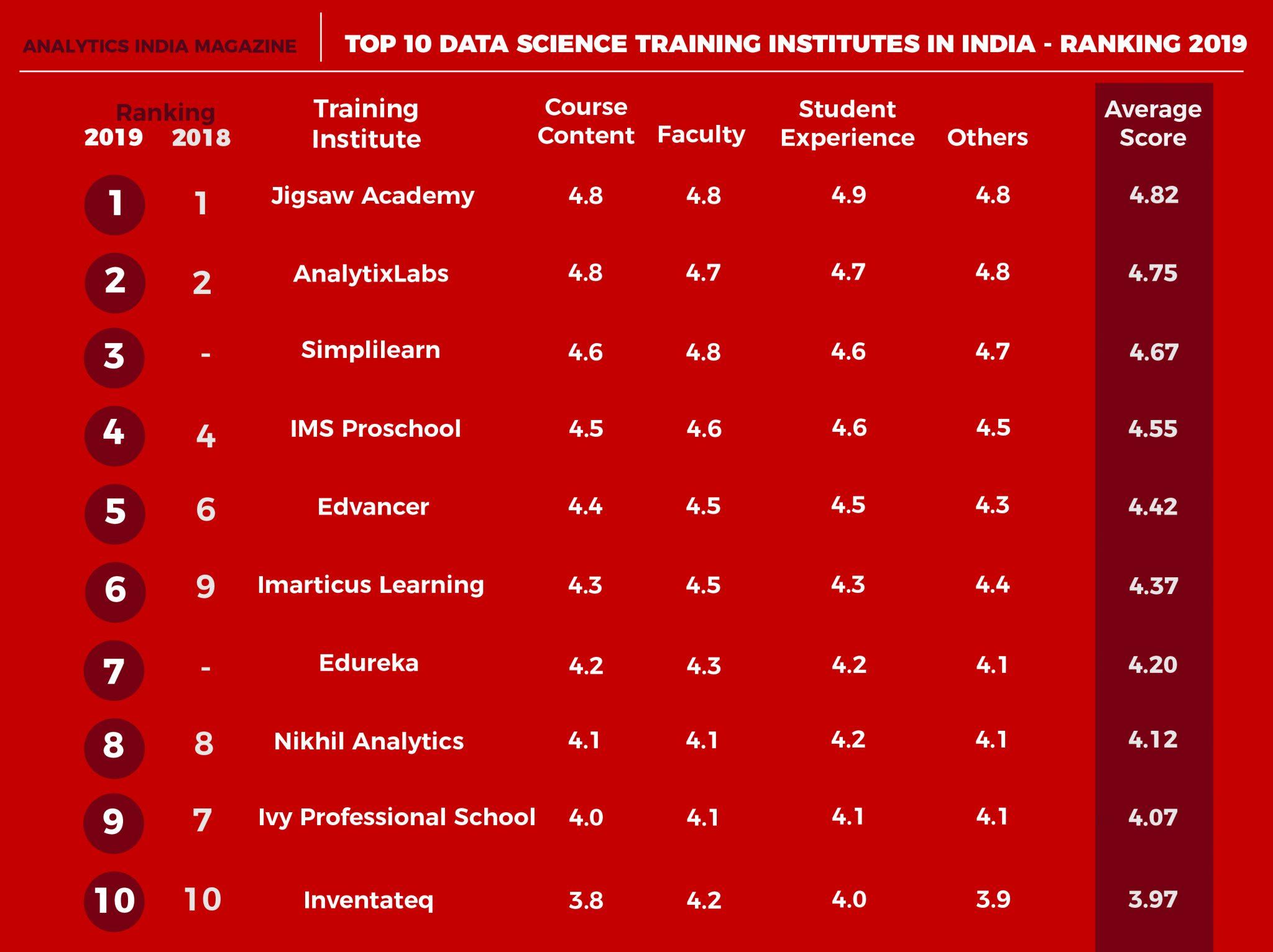 Top 10 Data Science Training Institutes In India Ranking 2019
