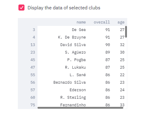 Dataset of clubs