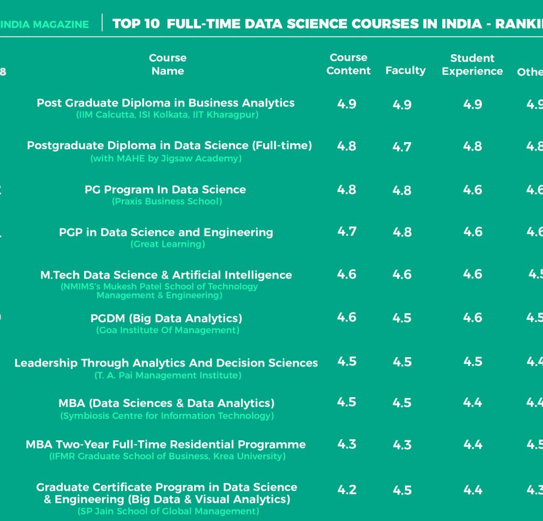 Top 10 Full-Time Data Science Courses In India