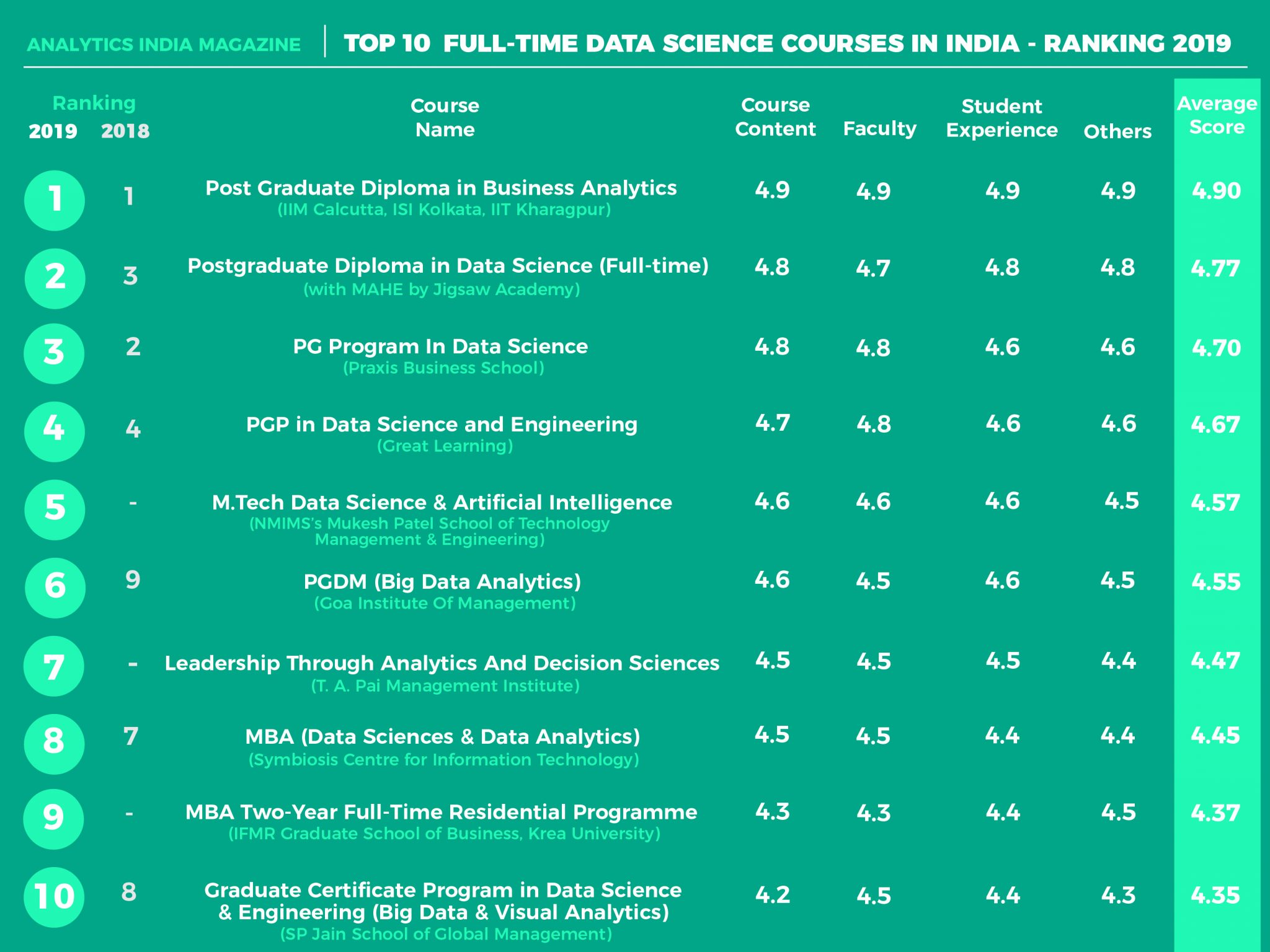 Top 10 Full Time Data Science Courses In India Ranking 2019
