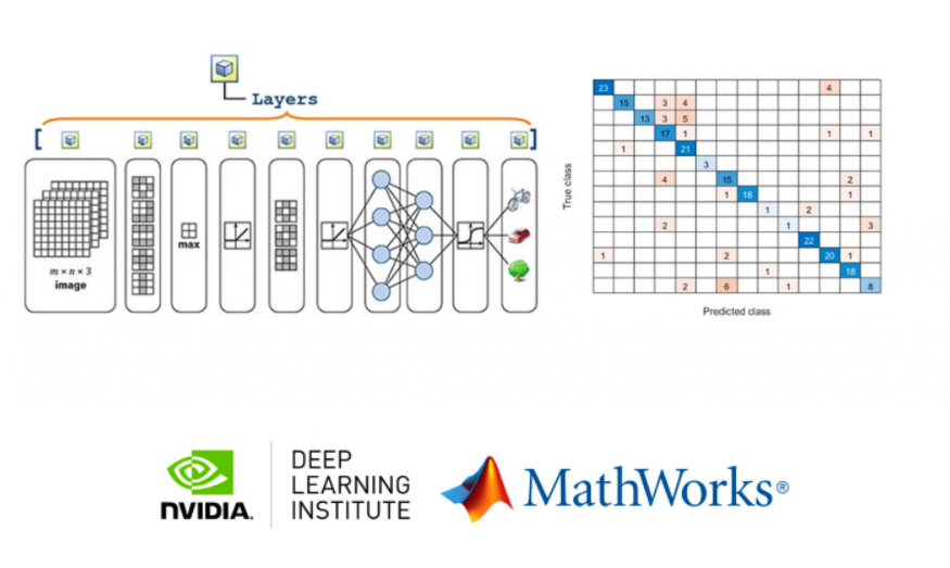 MathWorks In Collaboration With NVIDIA's DLI Offers New Deep Learning With MATLAB Course