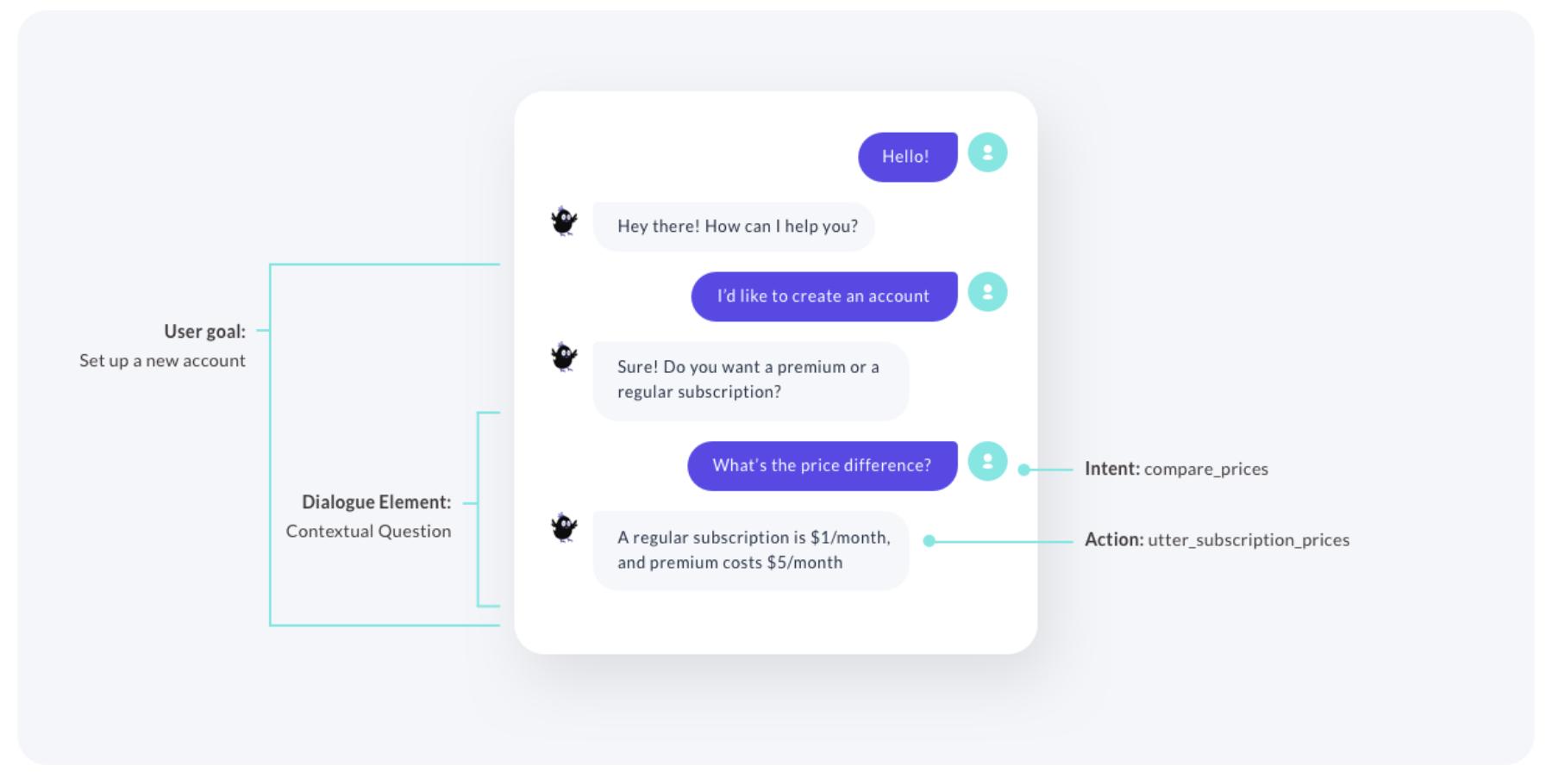 Rasa Releases Open Source AI Assistant Framework 2.0