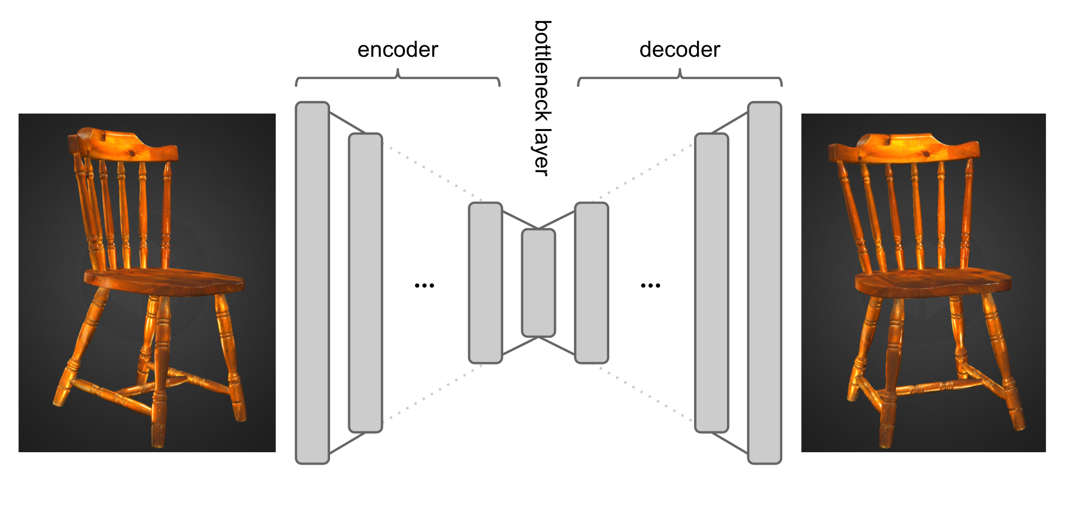 Introduction to LSTM Autoencoder Using Keras