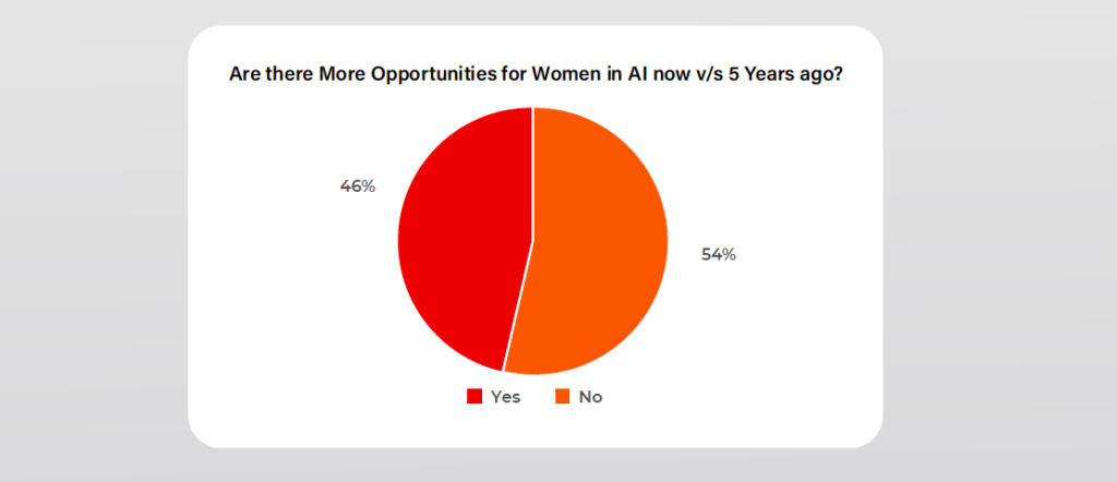 Women in AI and Analytics Survey Report – AIM and Great Learning
