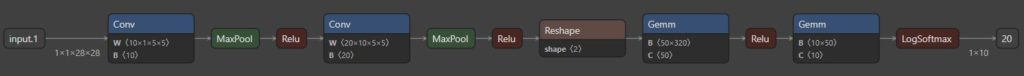 ONNX file visualized using Netron