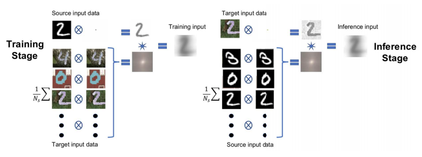 Guide to Direct Domain Adaptation in Deep Learning 10