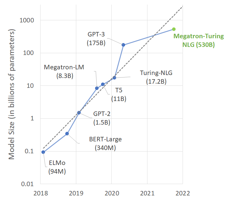 NVIDIA, Microsoft Introduce New Language Model MT-NLG With 530 Billion Parameters, Leaves GPT-3 Behind